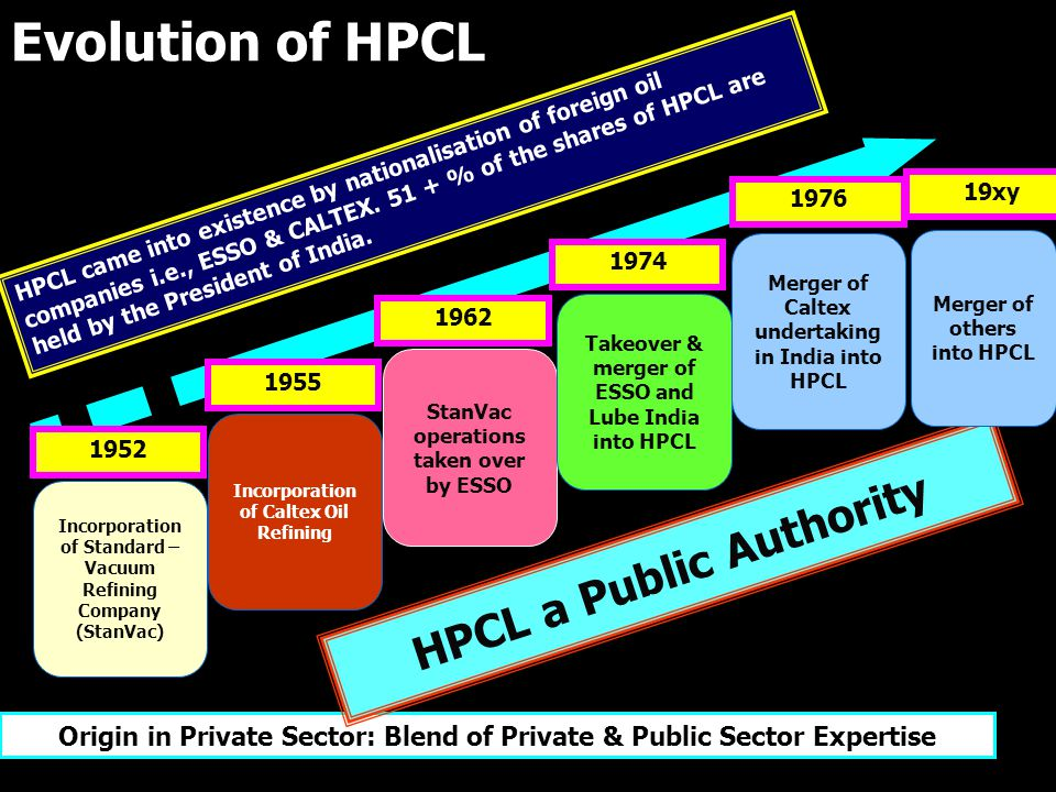 Evolution of HPCL Incorporation of Standard – Vacuum Refining Company (StanVac) Incorporation of Caltex Oil Refining StanVac operations taken over by