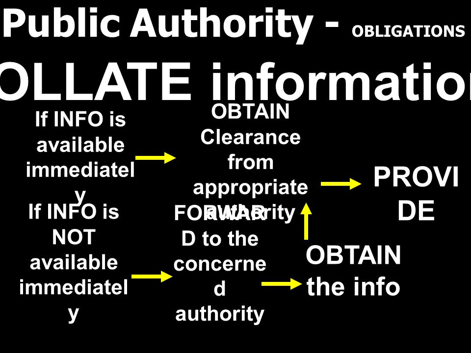 Public Authority - OBLIGATIONS COLLATE information If INFO is available immediatel y OBTAIN Clearance from appropriate authority PROVI DE FORWAR D to