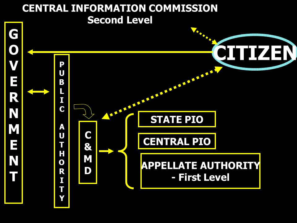 C&MDC&MD CENTRAL PIO APPELLATE AUTHORITY - First Level CENTRAL INFORMATION COMMISSION Second Level PUBLICAUTHORITYPUBLICAUTHORITY STATE PIO GOVERNMENT