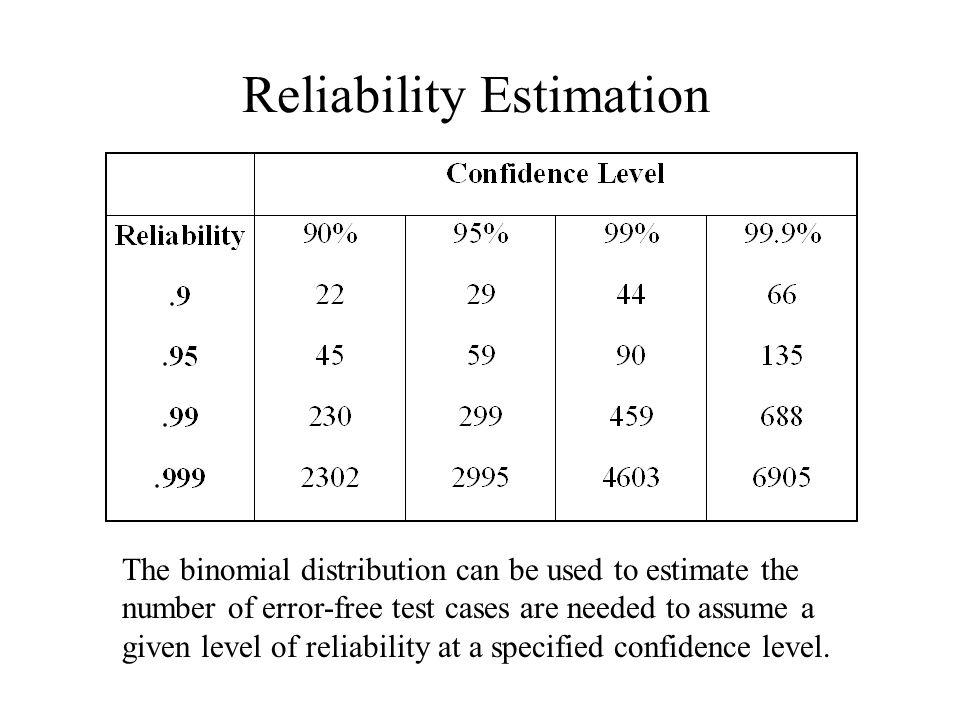 Reliability Estimation The binomial distribution can be used to estimate the number of error-free test cases are needed to assume a given level of reliability at a specified confidence level.