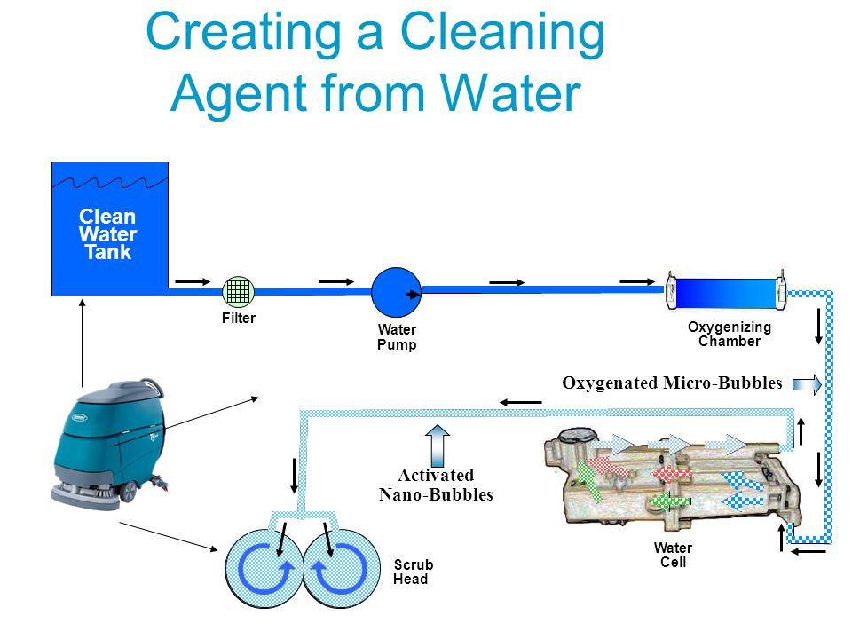 Clean Water Tank Water Pump Filter Oxygenizing Chamber Water Cell Scrub Head Oxygenated Micro-Bubbles Activated Nano-Bubbles Creating a Cleaning Agent from Water
