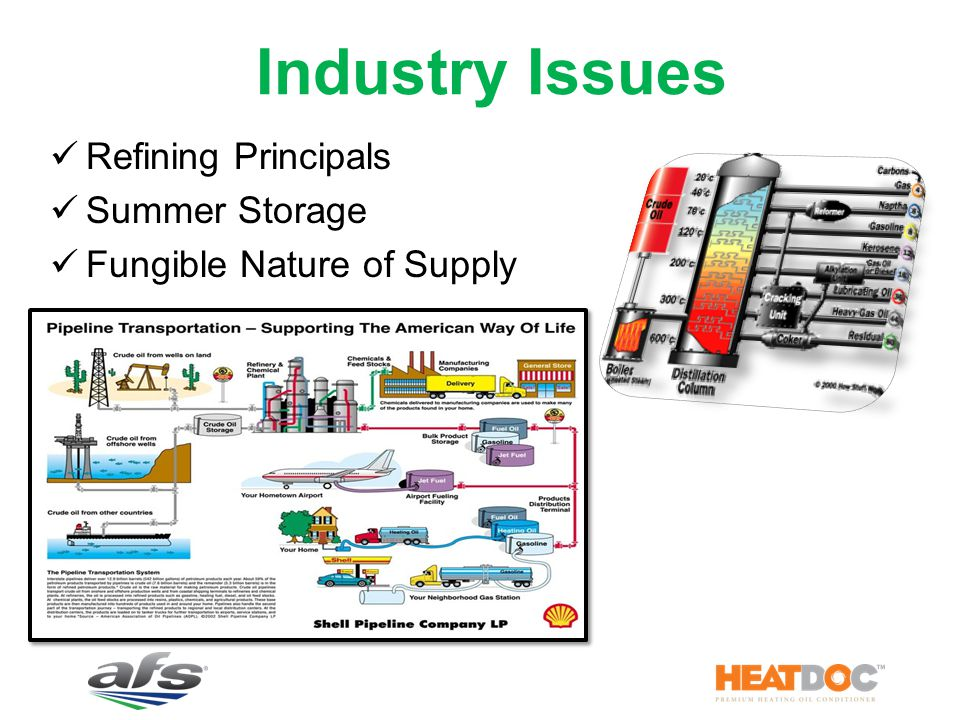 Industry Issues Refining Principals Summer Storage Fungible Nature of Supply