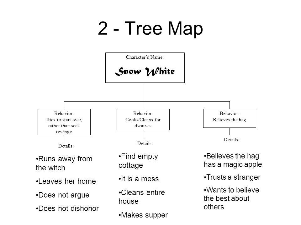 2 - Tree Map Character's Name: Snow White Behavior: Tries to start over, rather than seek revenge Behavior: Cooks/Cleans for dwarves Behavior: Believe