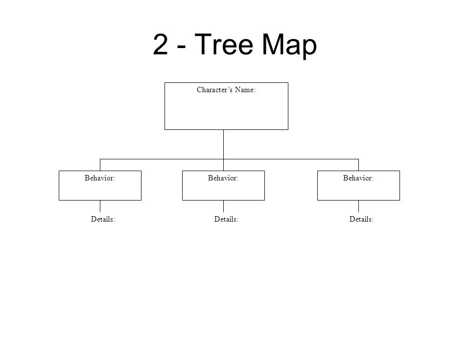 2 - Tree Map Character's Name: Behavior: Details: