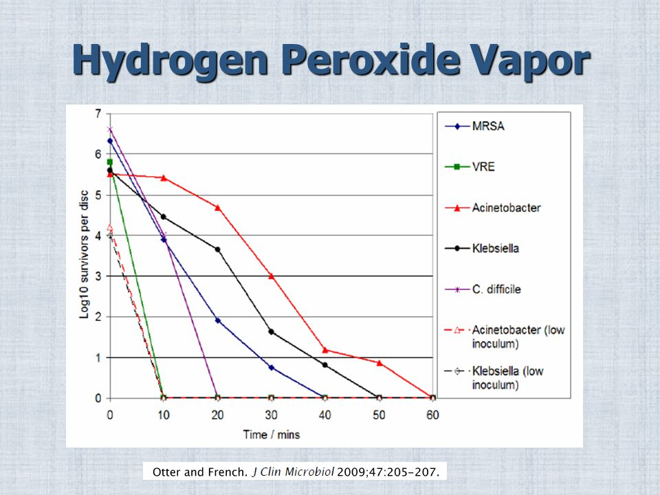 Hydrogen Peroxide Vapor