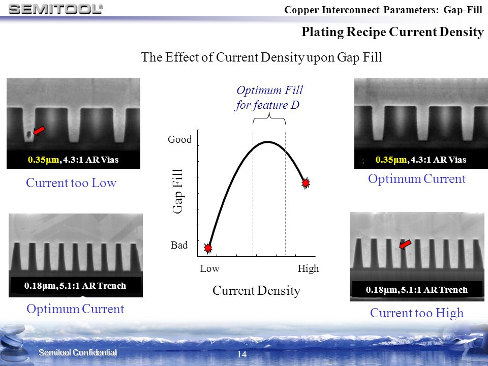 Semitool Confidential 14 Copper Interconnect Parameters: Gap-Fill Plating Recipe Current Density Current too Low Current too High The Effect of Curren