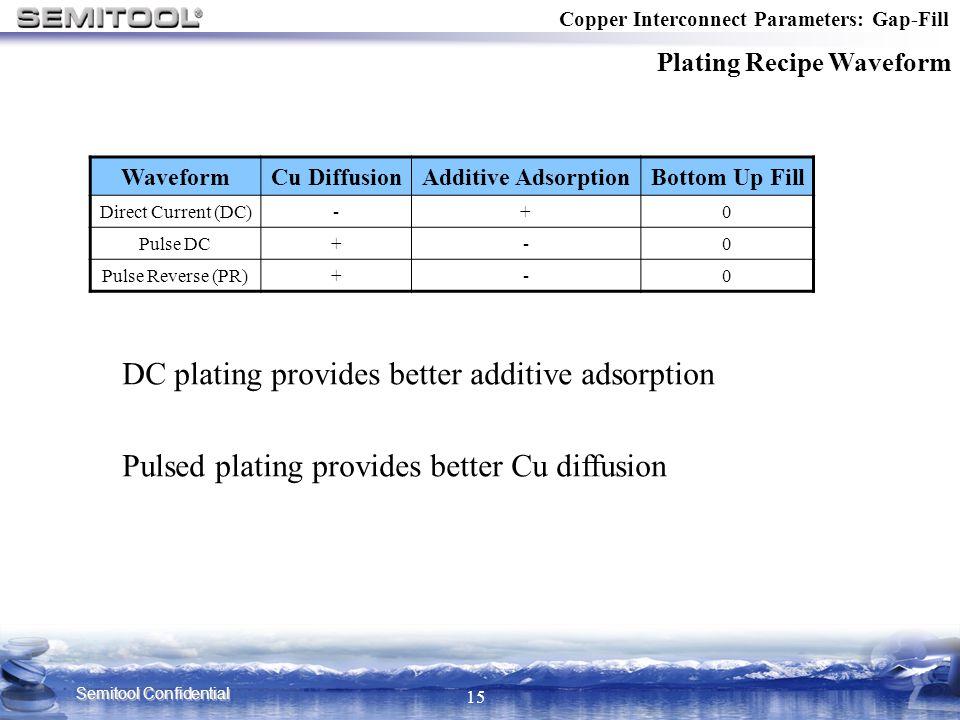 Semitool Confidential 15 Copper Interconnect Parameters: Gap-Fill Plating Recipe Waveform WaveformCu DiffusionAdditive AdsorptionBottom Up Fill Direct