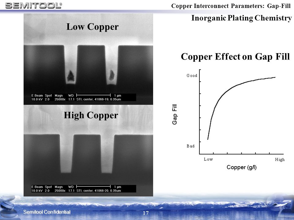 Semitool Confidential 17 Copper Interconnect Parameters: Gap-Fill Inorganic Plating Chemistry Copper Effect on Gap Fill High Copper Low Copper