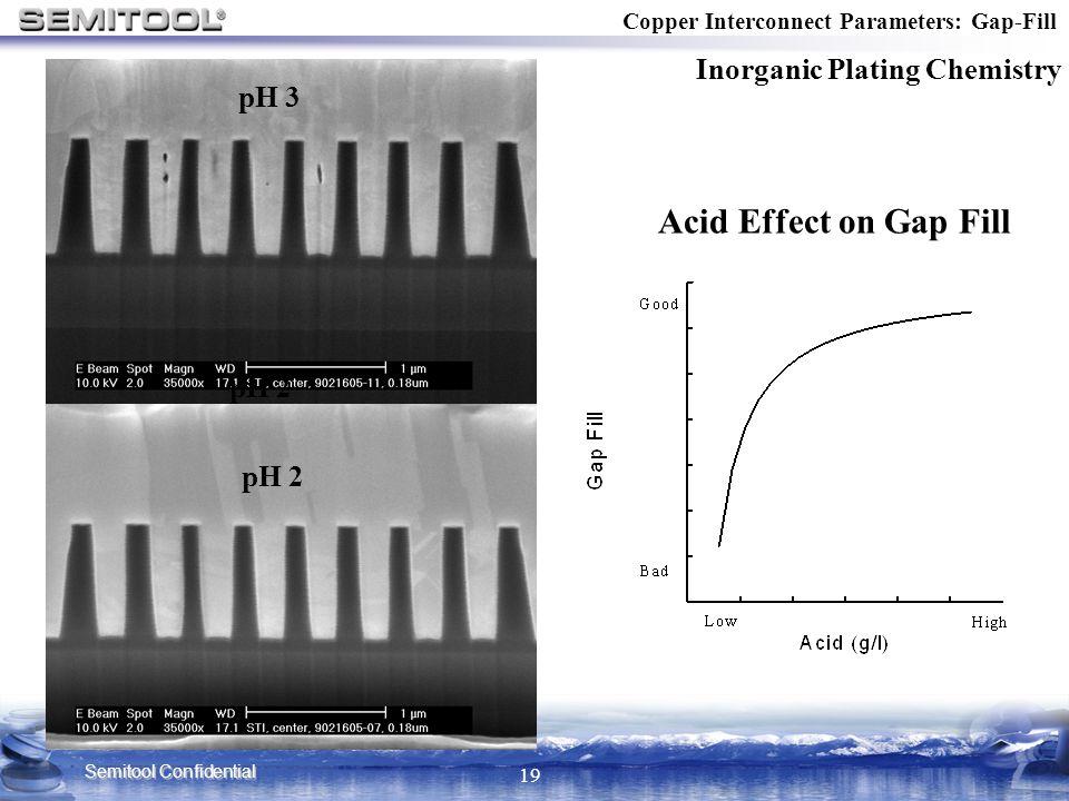 Semitool Confidential 19 Copper Interconnect Parameters: Gap-Fill Inorganic Plating Chemistry pH 3 pH 2 Acid Effect on Gap Fill pH 2