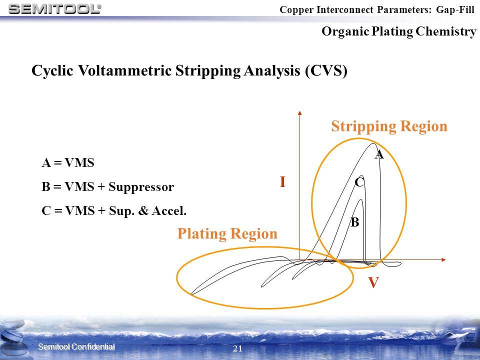 Semitool Confidential 21 A C B A = VMS B = VMS + Suppressor C = VMS + Sup. & Accel. I V Cyclic Voltammetric Stripping Analysis (CVS) Copper Interconne