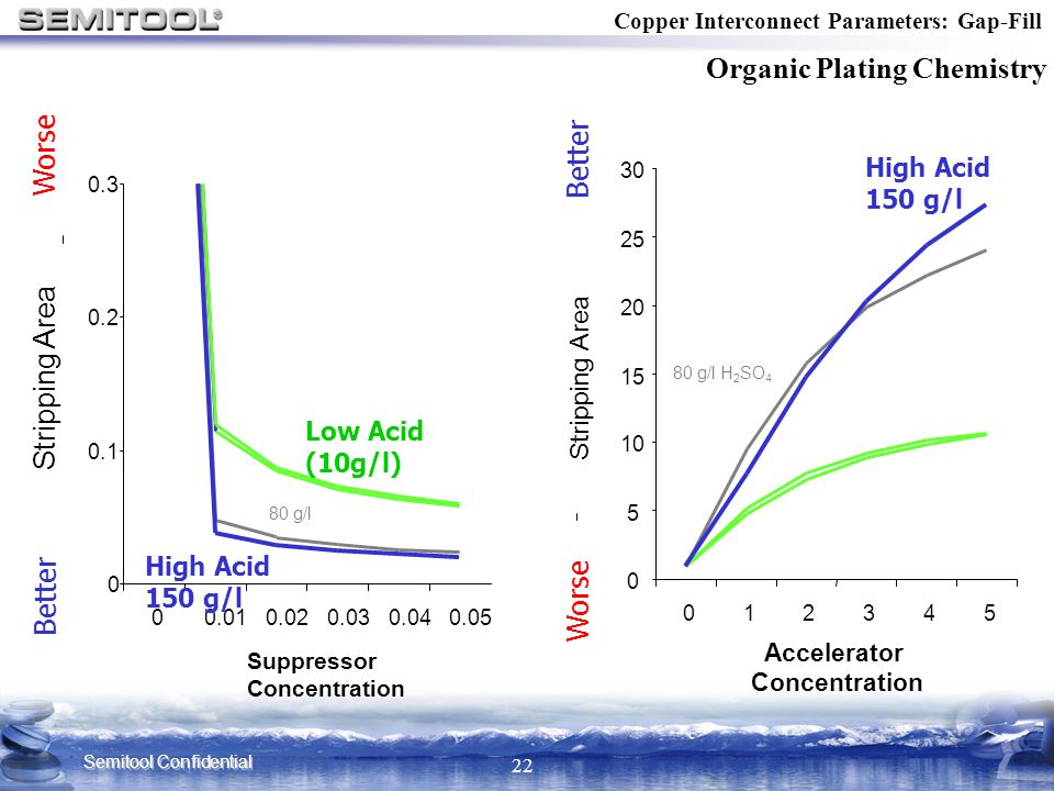 Semitool Confidential 22 Copper Interconnect Parameters: Gap-Fill Organic Plating Chemistry