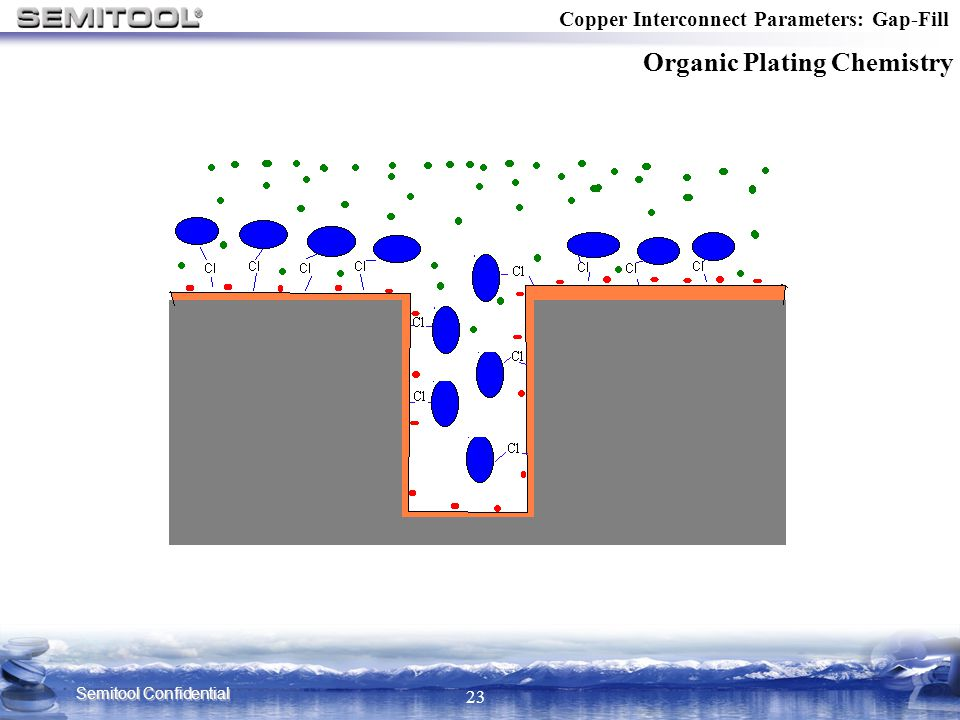 Semitool Confidential 23 Copper Interconnect Parameters: Gap-Fill Organic Plating Chemistry