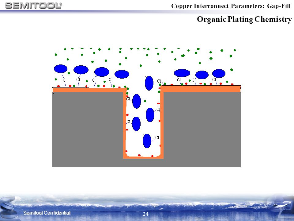 Semitool Confidential 24 Organic Plating Chemistry Copper Interconnect Parameters: Gap-Fill