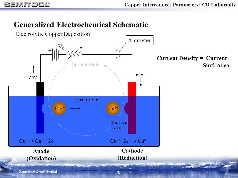 Semitool Confidential 30 Copper Interconnect Parameters: CD Uniformity + Cathode (Reduction) Current Path Anode (Oxidation) Cu 2+ +2e -  Cu 0 Cu 0 