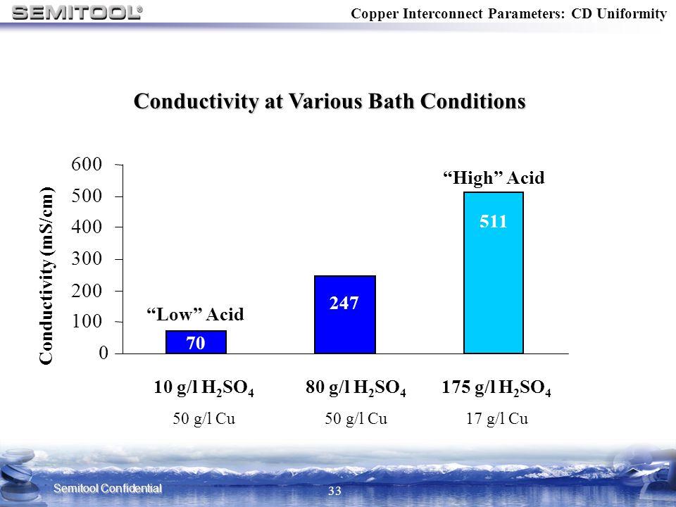 Semitool Confidential 33 Conductivity at Various Bath Conditions 0 100 200 300 400 500 600 Conductivity (mS/cm) 175 g/l H 2 SO 4 17 g/l Cu 80 g/l H 2