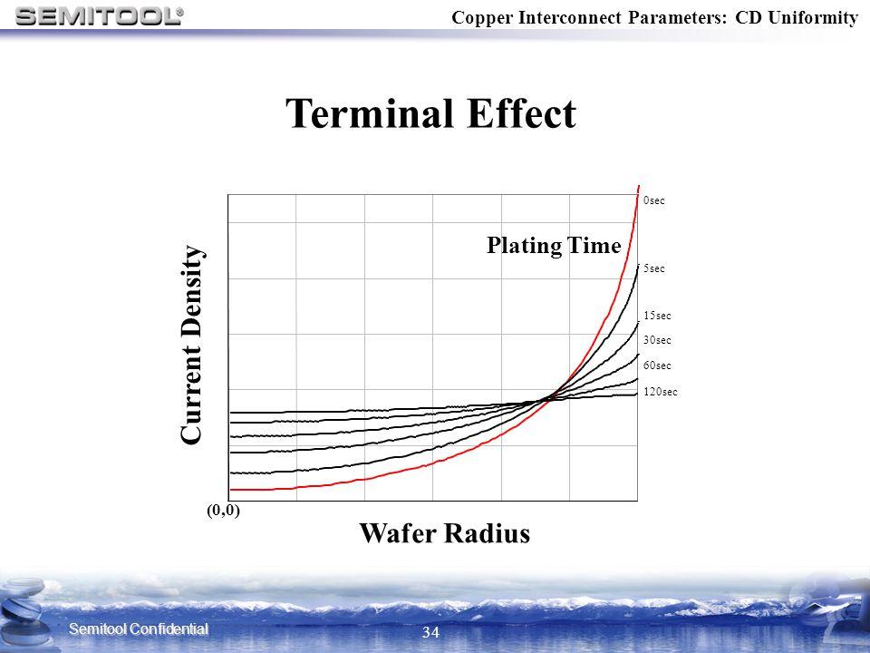Semitool Confidential 34 0sec 5sec 15sec 30sec 60sec 120sec Current Density Wafer Radius Plating Time (0,0) Copper Interconnect Parameters: CD Uniform