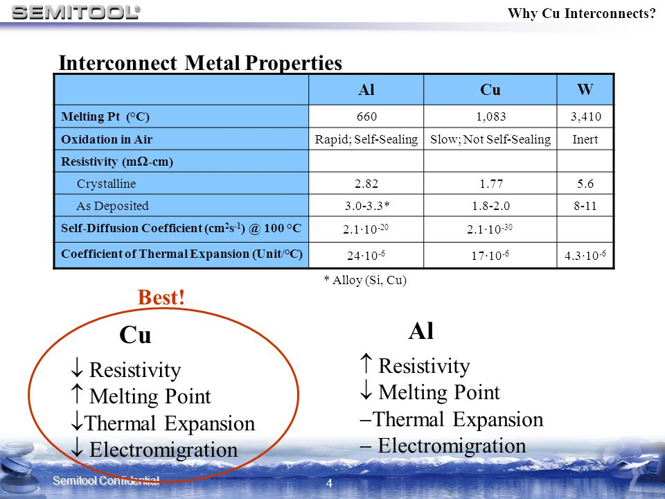 Semitool Confidential 4 Why Cu Interconnects? AlCuW Melting Pt (°C) 6601,0833,410 Oxidation in AirRapid; Self-SealingSlow; Not Self-SealingInert Resis