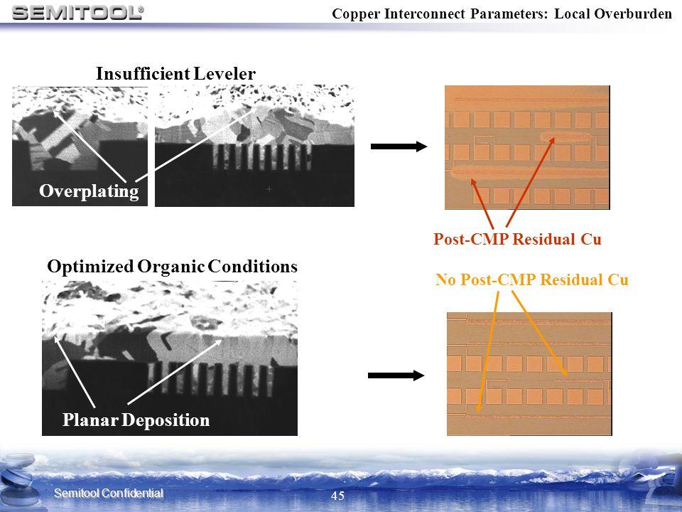Semitool Confidential 45 Copper Interconnect Parameters: Local Overburden Insufficient Leveler Planar Deposition Optimized Organic Conditions Overplat