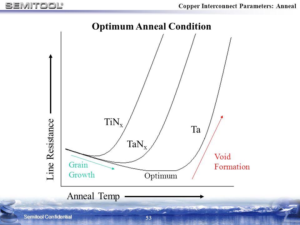 Semitool Confidential 53 Copper Interconnect Parameters: Anneal Anneal Temp Line Resistance Ta TaN x TiN x Grain Growth Void Formation Optimum Optimum