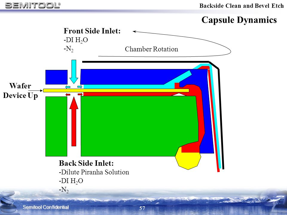 Semitool Confidential 57 Backside Clean and Bevel Etch Capsule Dynamics Seal Chamber Rotation Back Side Inlet: -Dilute Piranha Solution -DI H 2 O -N 2
