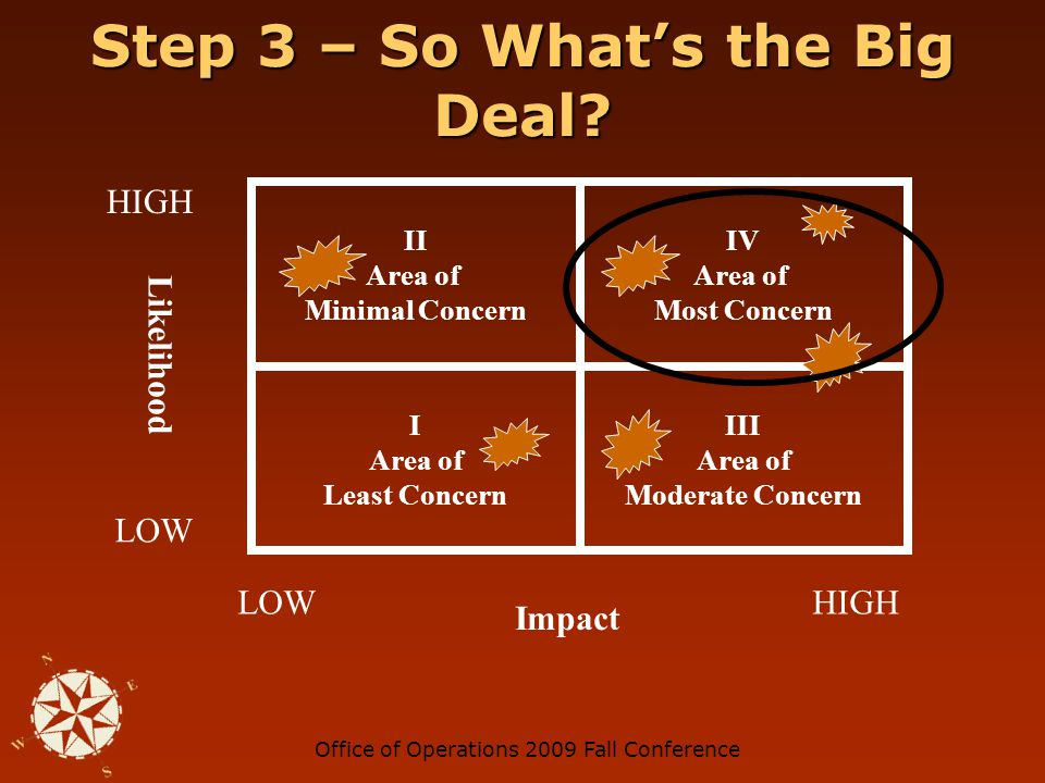 Office of Operations 2009 Fall Conference Step 3 – So What's the Big Deal.