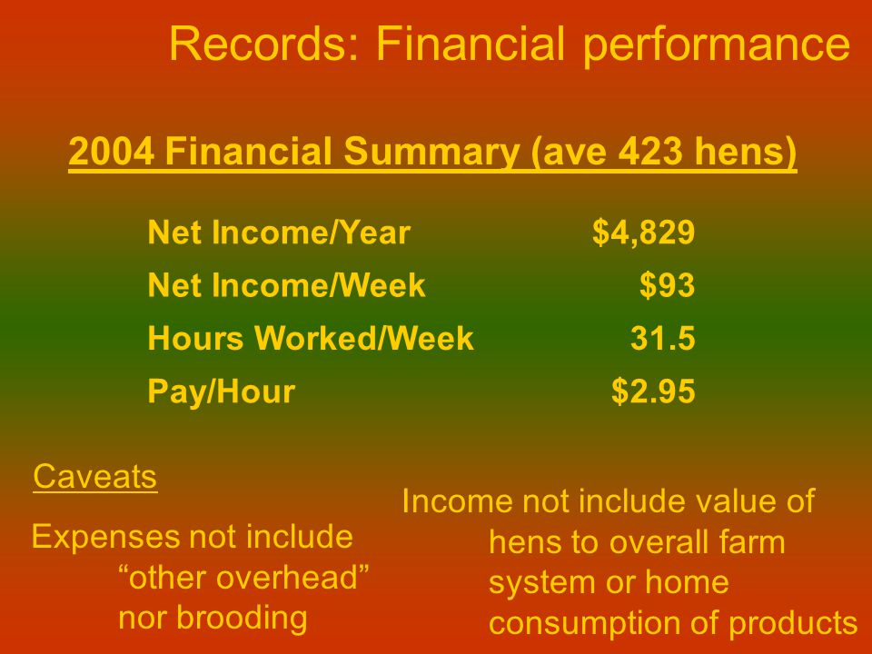2004 Financial Summary (ave 423 hens) Net Income/Year$4,829 Net Income/Week$93 Hours Worked/Week31.5 Pay/Hour$2.95 Records: Financial performance Expenses not include other overhead nor brooding Caveats Income not include value of hens to overall farm system or home consumption of products