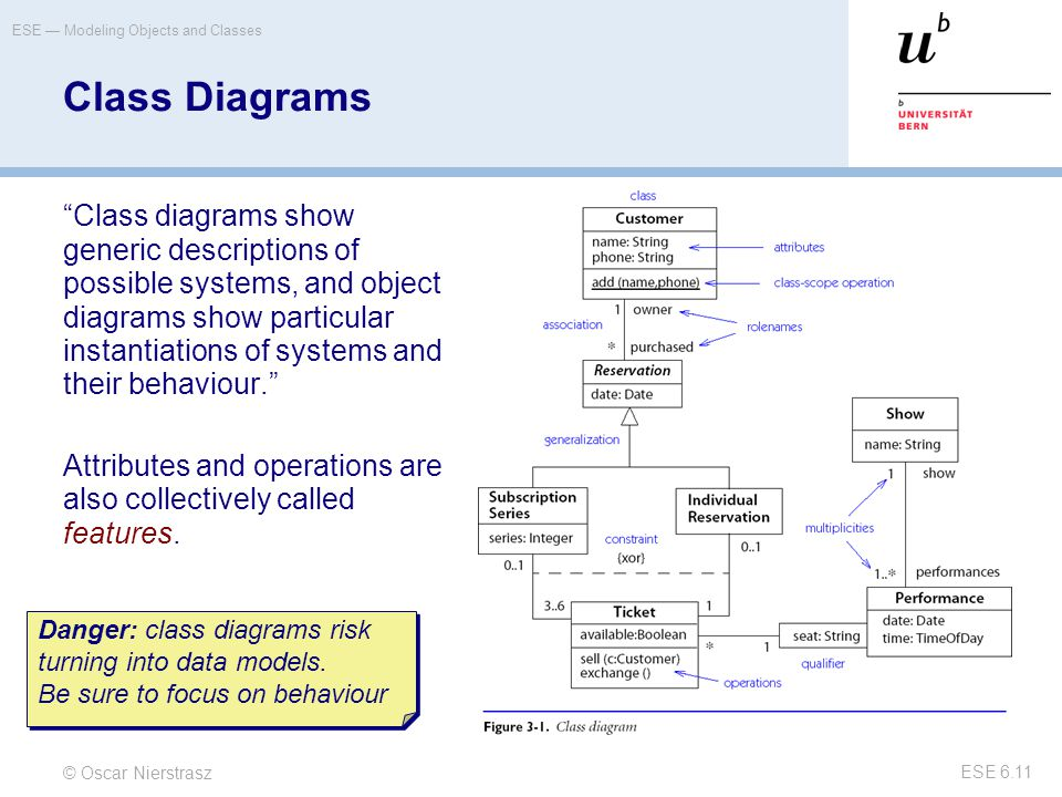 """© Oscar Nierstrasz ESE — Modeling Objects and Classes ESE 6.11 Class Diagrams """"Class diagrams show generic descriptions of possible systems, and objec"""