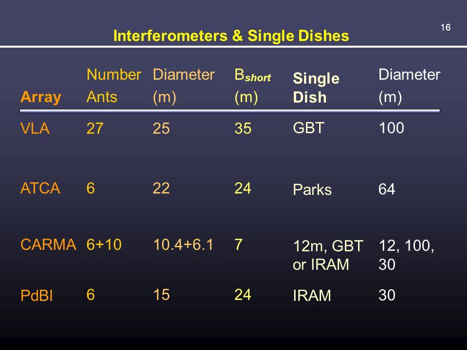 16 Interferometers & Single Dishes Array VLA ATCA CARMA PdBI Number Ants 27 6 6+10 6 Diameter (m) 25 22 10.4+6.1 15 B short (m) 35 24 7 24 Single Dish
