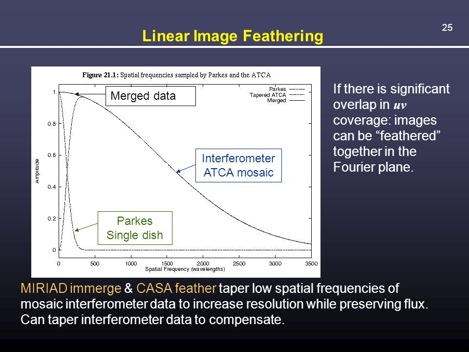 """25 Linear Image Feathering If there is significant overlap in uv coverage: images can be """"feathered"""" together in the Fourier plane. MIRIAD immerge & C"""