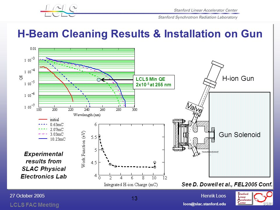 Henrik Loos LCLS FAC Meeting loos@slac.stanford.edu 27 October 2005 13 H-Beam Cleaning Results & Installation on Gun Gun Solenoid H-ion Gun Valve LCLS Min QE 2x10 -5 at 255 nm See D.