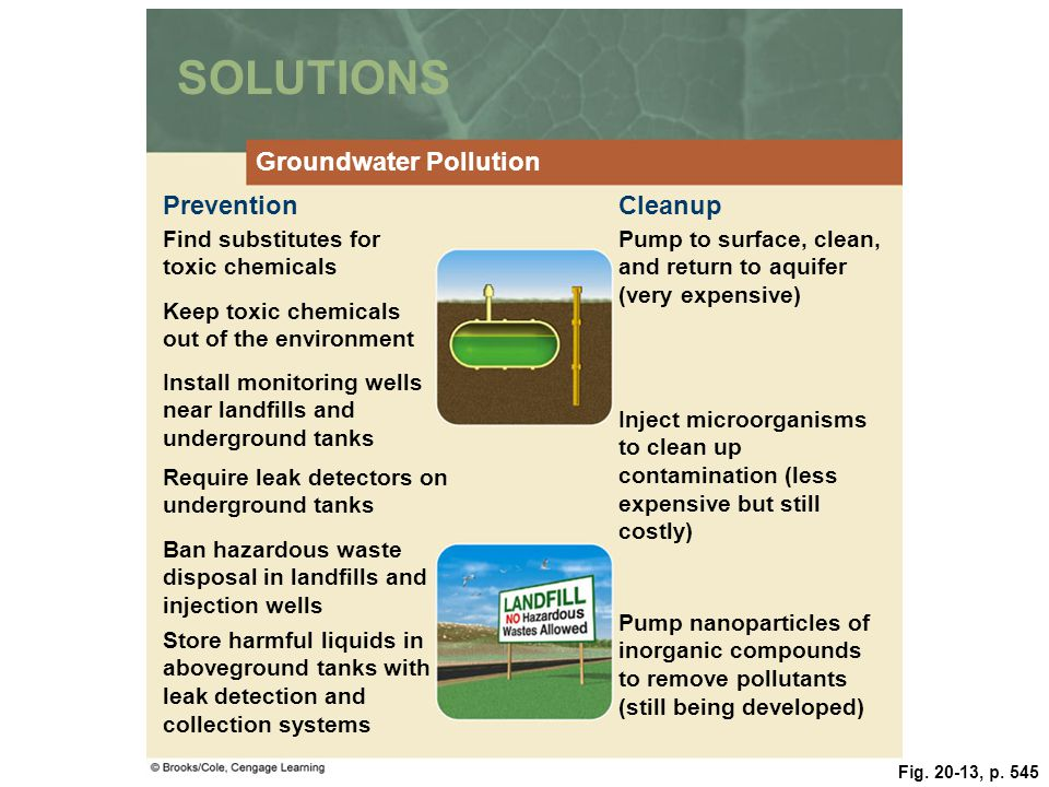 Fig. 20-13, p. 545 SOLUTIONS Groundwater Pollution PreventionCleanup Find substitutes for toxic chemicals Pump to surface, clean, and return to aquife