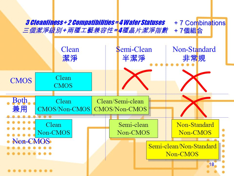 17 Process Compatibility 工藝兼容性 CMOS Compatible Front End Processes of ELEC508, PMOS, NMOS, and SOI Non-CMOS Compatible MEMS CMOS back-end process You Name it CMOS Compatible Front End Processes of ELEC508, PMOS, NMOS, and SOI Non-CMOS Compatible MEMS CMOS back-end process You Name it CMOS 兼容 ELEC508 、 PMOS 、 NMOS 和 SOI 的前工藝 非 CMOS 兼容 微機電系統 CMOS 的後工藝 不能盡錄 CMOS 兼容 ELEC508 、 PMOS 、 NMOS 和 SOI 的前工藝 非 CMOS 兼容 微機電系統 CMOS 的後工藝 不能盡錄