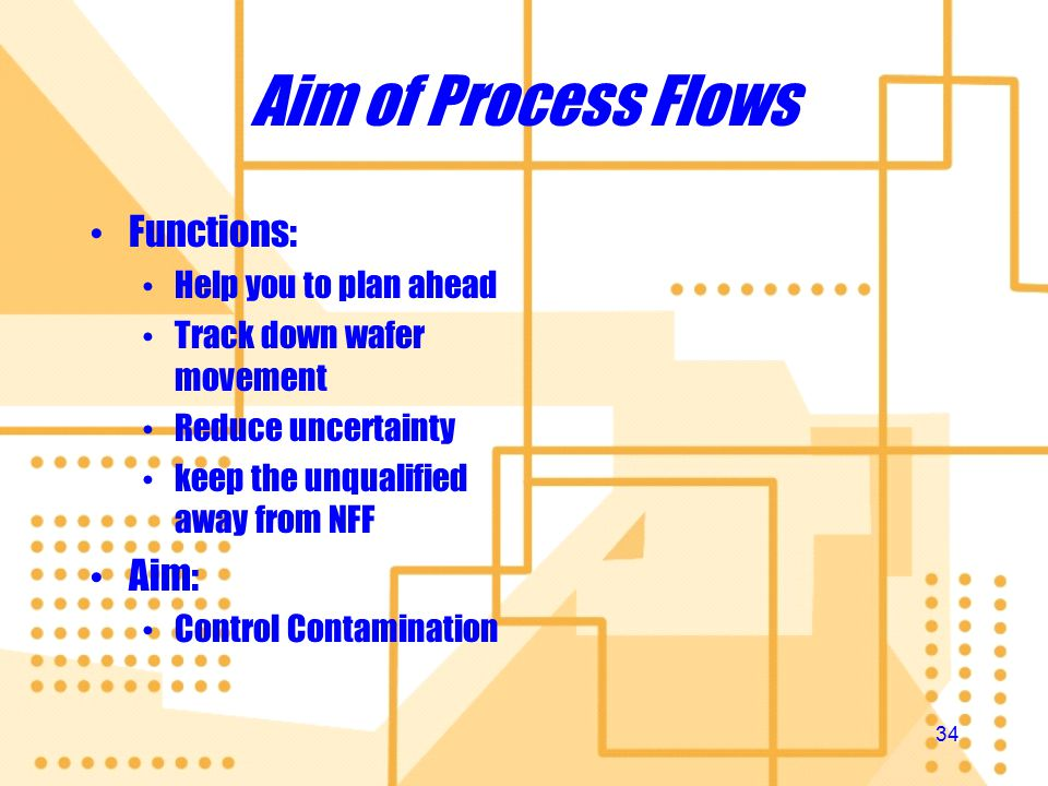 33 Outline Aim Standard Format Common Mistakes Process Guidelines Aim Standard Format Common Mistakes Process Guidelines