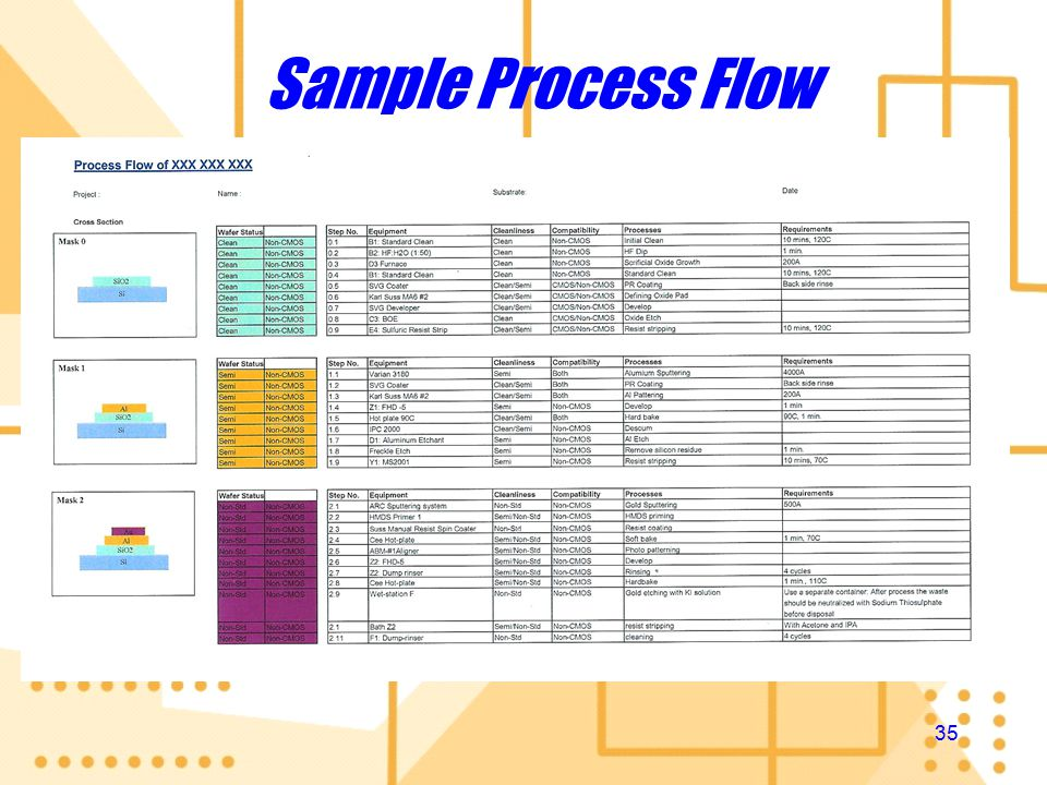 34 Aim of Process Flows Functions: Help you to plan ahead Track down wafer movement Reduce uncertainty keep the unqualified away from NFF Aim: Control Contamination Functions: Help you to plan ahead Track down wafer movement Reduce uncertainty keep the unqualified away from NFF Aim: Control Contamination