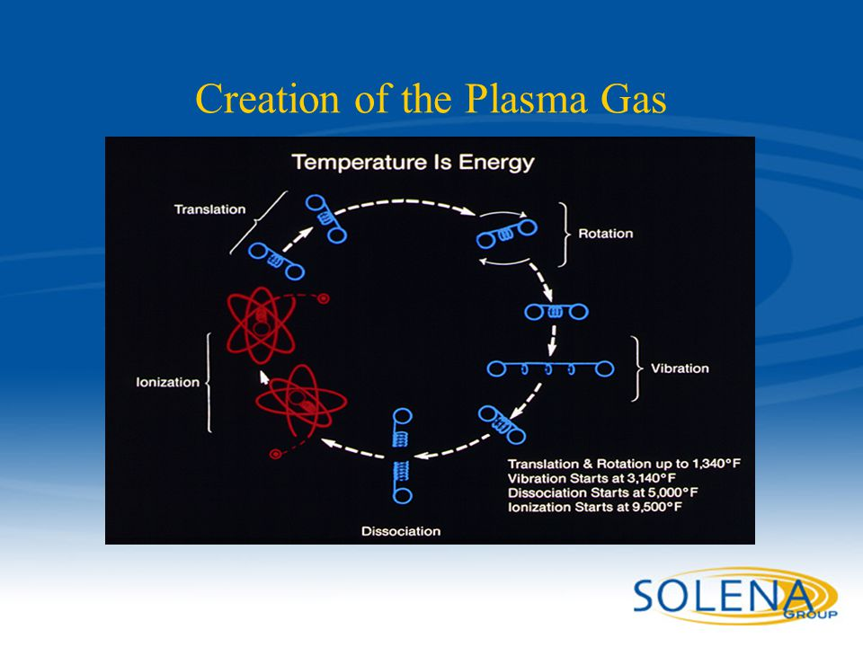 Confidential - Solena Group15 Creation of the Plasma Gas