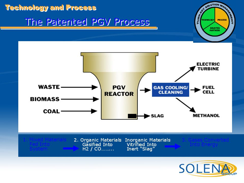 Confidential - Solena Group24 The Patented PGV Process 1. Mixed Materials Fed Into System 3. Gases Converted Into Energy Technology and Process