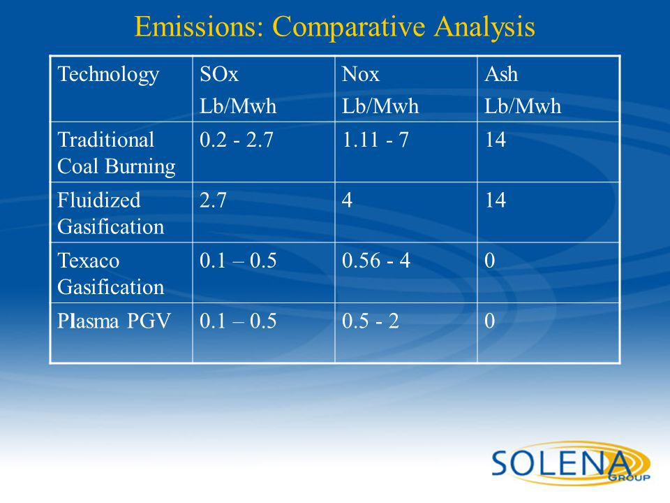 Confidential - Solena Group46 Emissions: Comparative Analysis TechnologySOx Lb/Mwh Nox Lb/Mwh Ash Lb/Mwh Traditional Coal Burning 0.2 - 2.71.11 - 714