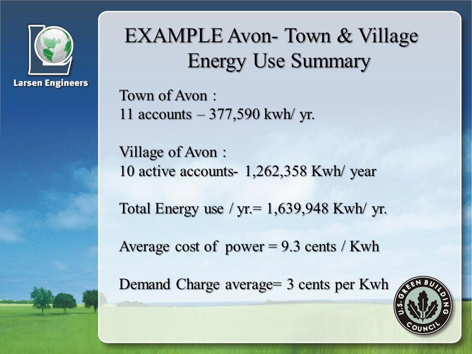 EXAMPLE Avon- Town & Village EXAMPLE Avon- Town & Village Energy Use Summary Energy Use Summary Town of Avon : 11 accounts – 377,590 kwh/ yr.