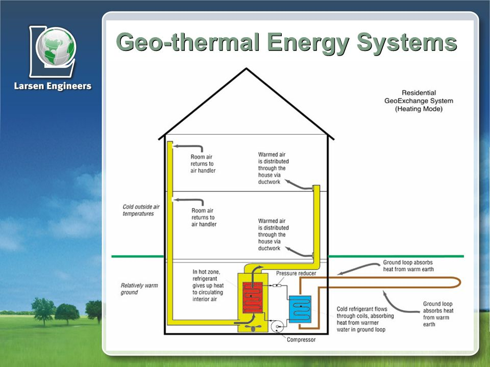 Geo-thermal Energy Systems