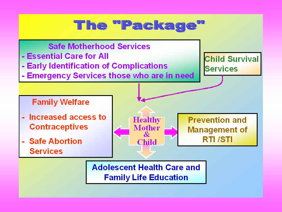 COMPONENTS OF RCH PROGRAMME Prevention and management of unwanted pregnancy Maternal care that includes antenatal, delivery, and postpartum services Child survival services for newborns and infants Management of reproductive tract infections and sexually transmitted infections