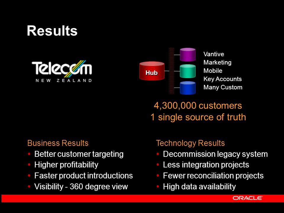 Results Business Results  Better customer targeting  Higher profitability  Faster product introductions  Visibility - 360 degree view Technology Results  Decommission legacy system  Less integration projects  Fewer reconciliation projects  High data availability 4,300,000 customers 1 single source of truth Vantive Marketing Mobile Key Accounts Many Custom Hub