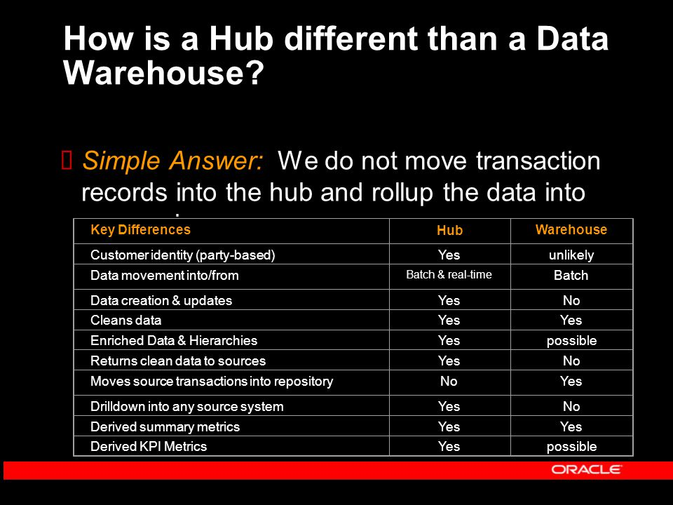 Key Elements of a Customer Data Hub Only Oracle offers the complete solution.