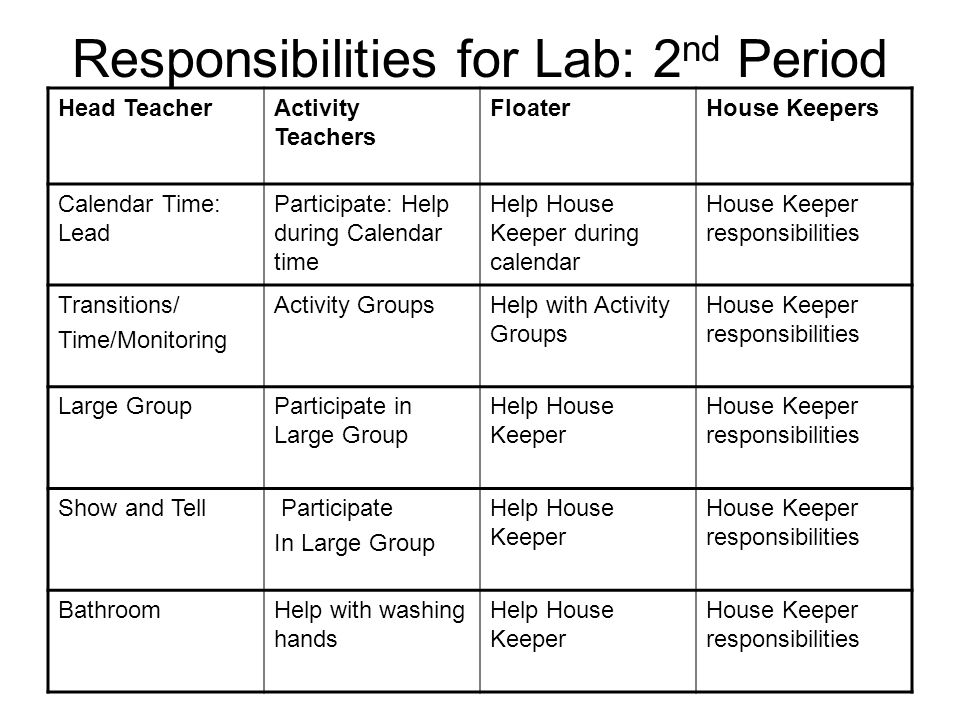 Responsibilities: Lab Prep Head Teacher Activity Teacher FloatersHouse Keepers 4 Lesson Plans for Large Group Lab Overview List of who turned in LP's and who didn't Newsletter: goes out on Friday Everything in Folder on Friday 4 lesson plans given to Head Teacher to Review on Thursday Place all 4 Lesson Plans in Folder by Friday.