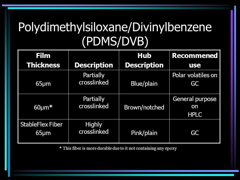 Polydimethylsiloxane/Divinylbenzene (PDMS/DVB) * This fiber is more durable due to it not containing any epoxy Film ThicknessDescription Hub Descripti