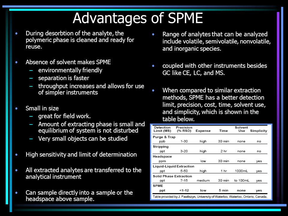 Advantages of SPME During desorbtion of the analyte, the polymeric phase is cleaned and ready for reuse. Absence of solvent makes SPME –environmentall