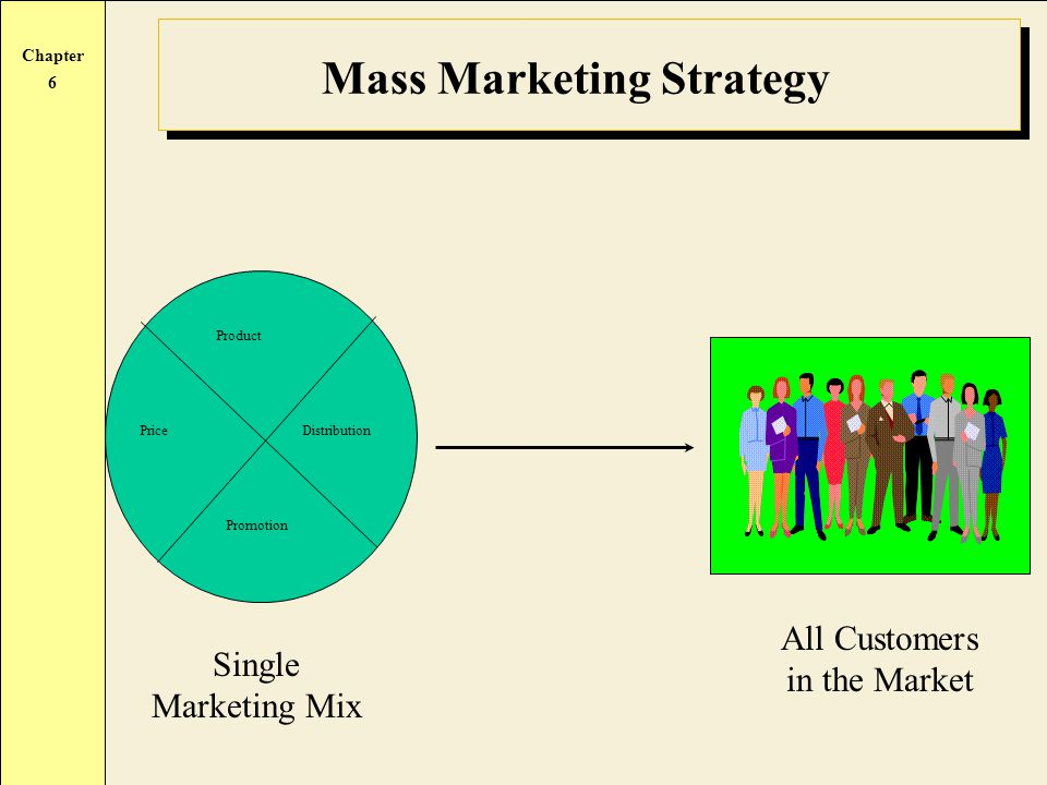 Chapter 6 Mass Marketing Strategy Single Marketing Mix All Customers in the Market Product Price Distribution Promotion