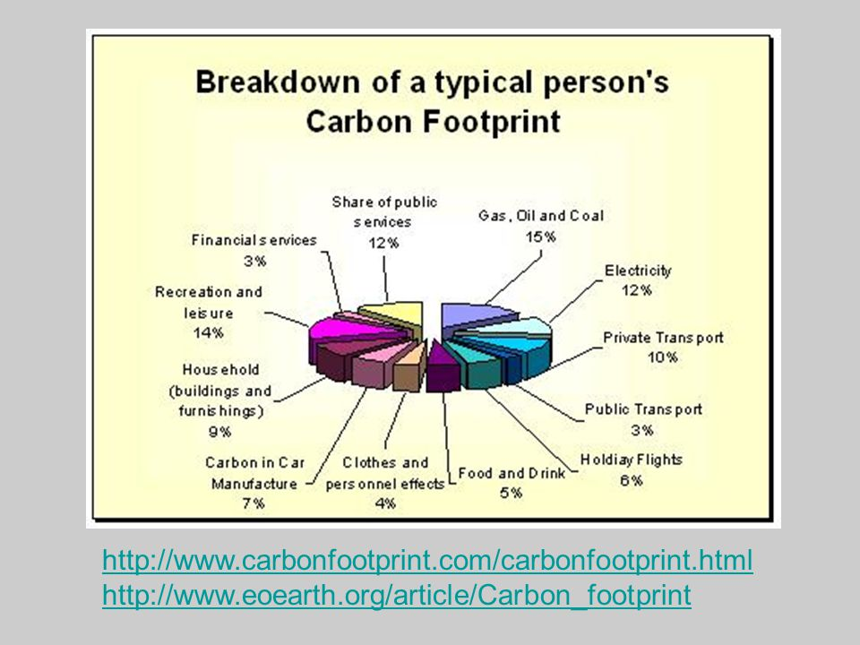 http://www.carbonfootprint.com/carbonfootprint.html http://www.eoearth.org/article/Carbon_footprint