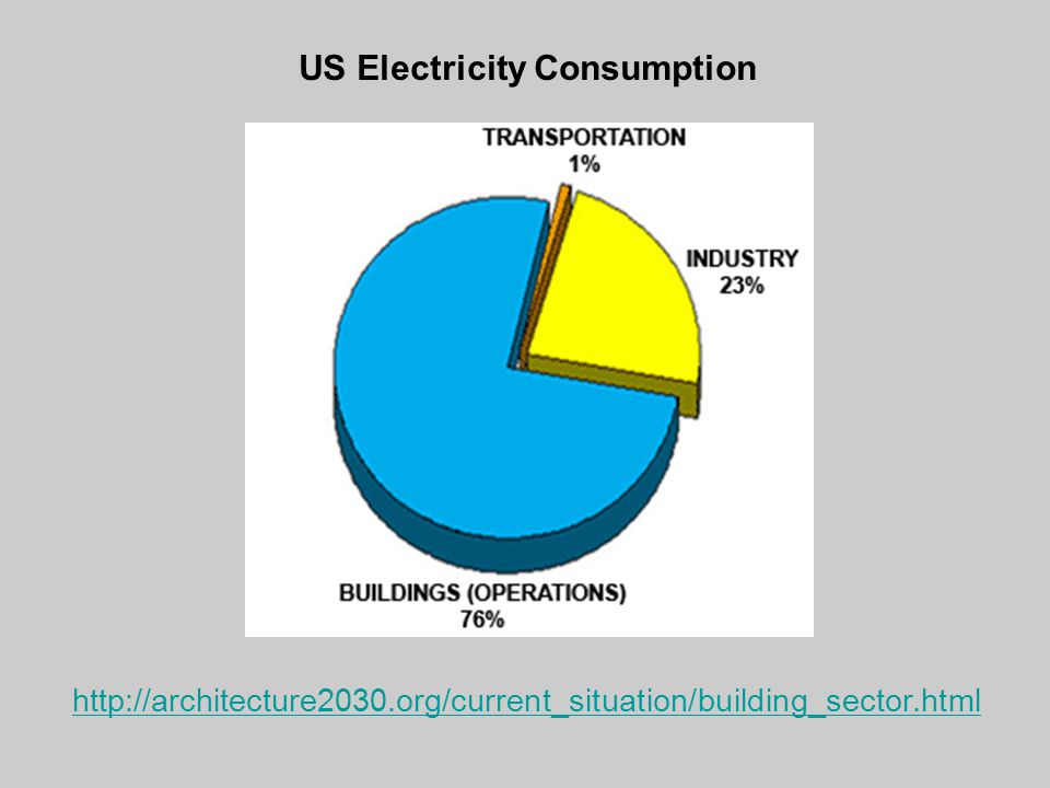 US Electricity Consumption http://architecture2030.org/current_situation/building_sector.html
