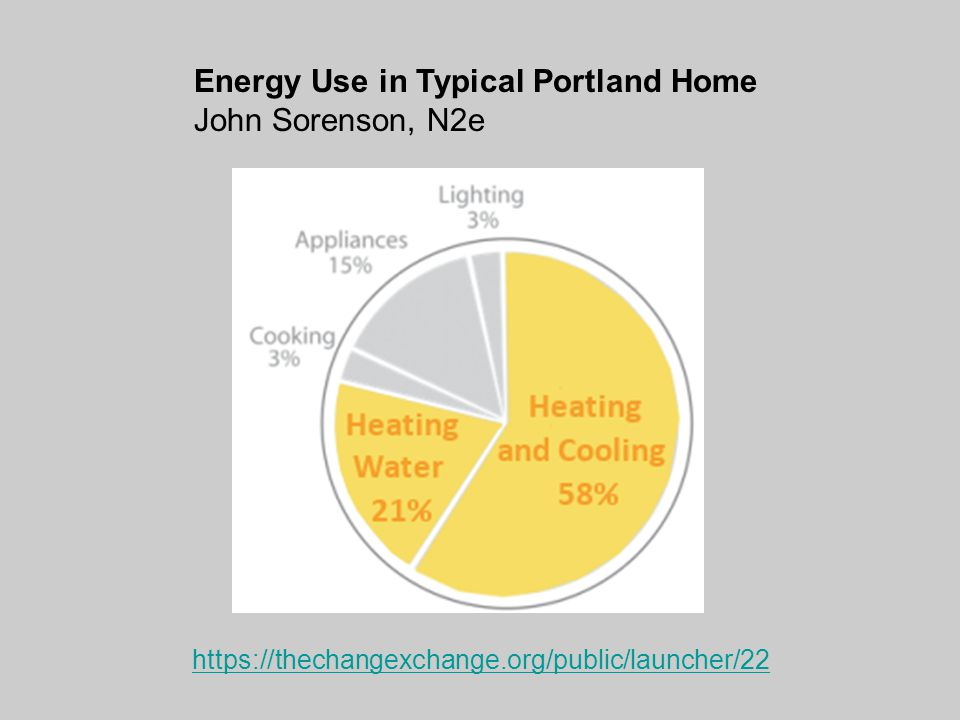 https://thechangexchange.org/public/launcher/22 Energy Use in Typical Portland Home John Sorenson, N2e