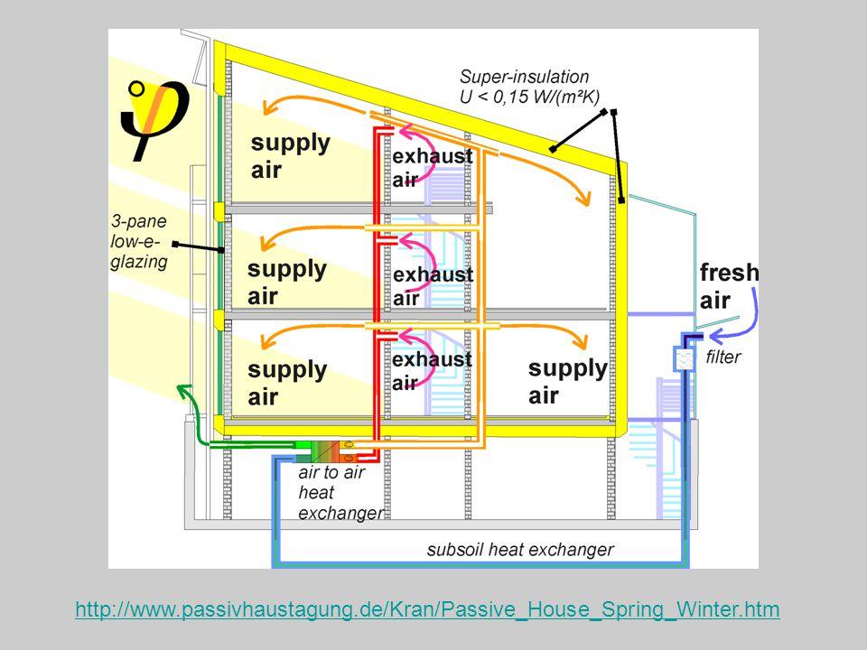 http://www.passivhaustagung.de/Kran/Passive_House_Spring_Winter.htm